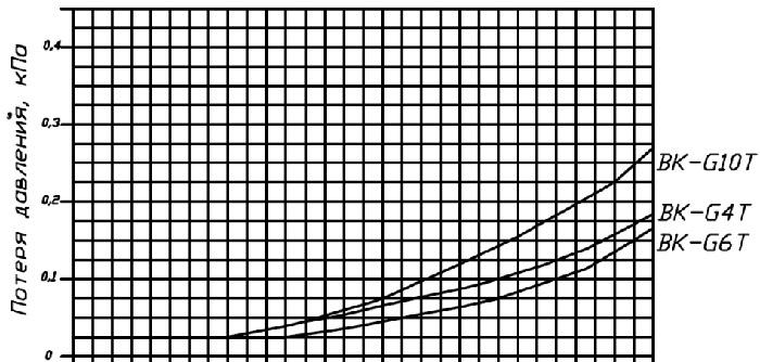 график потери давления