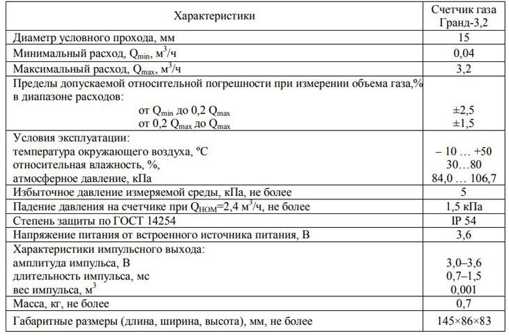 Технические характеристики счётчика Гранд 3.2