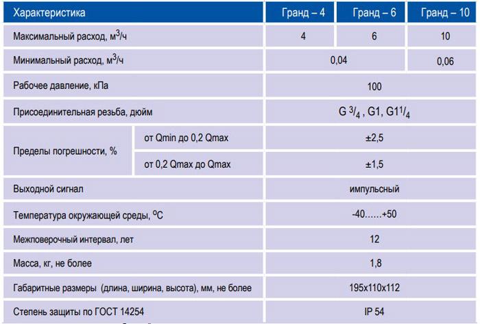характеристики гранд 4-10