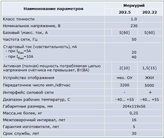Технические характеристики счётчика Меркурий 202
