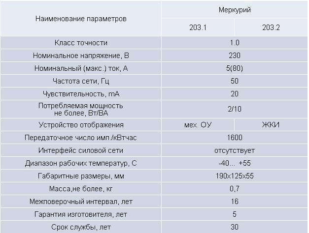 Технические характеристики счётчика Меркурий 203