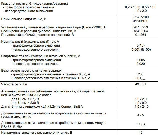 Технические характеристики счётчика Меркурий 234