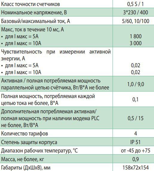 Технические характеристики счётчика Меркурий 236