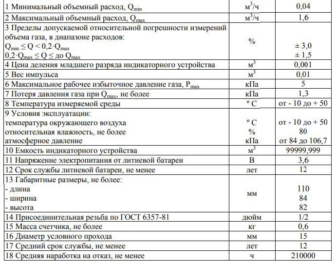 Технические характеристики счётчика СГМ 1.6