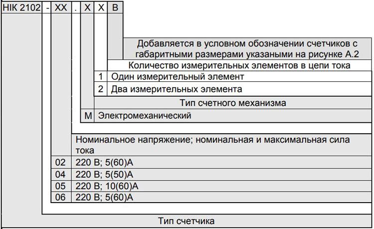 Расшифровка маркировки счётчиков НИК 2102