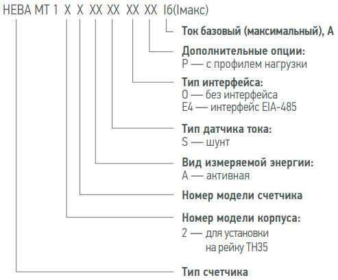 Расшифровка маркировки счётчиков Нева 124