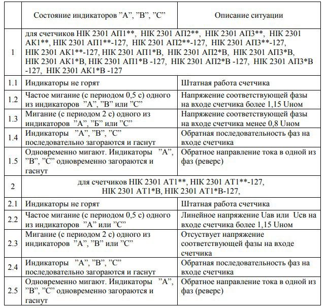 Состояние индикаторов НИК 2301