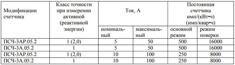 Модификации-счетчика-псч-3а
