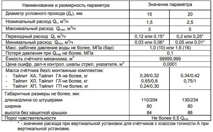 Технические характеристики счётчика Тайпит с ду 15 и 20