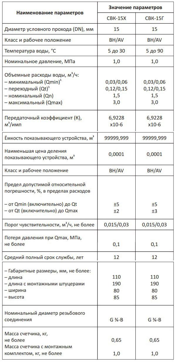 Технические характеристики счётчика Геррида