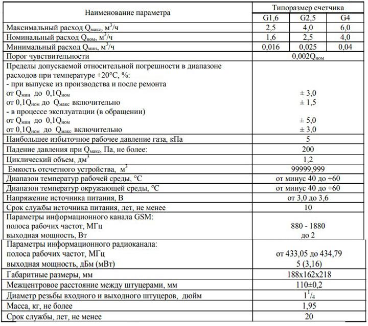Технические характеристики счётчика ОМЕГА G4