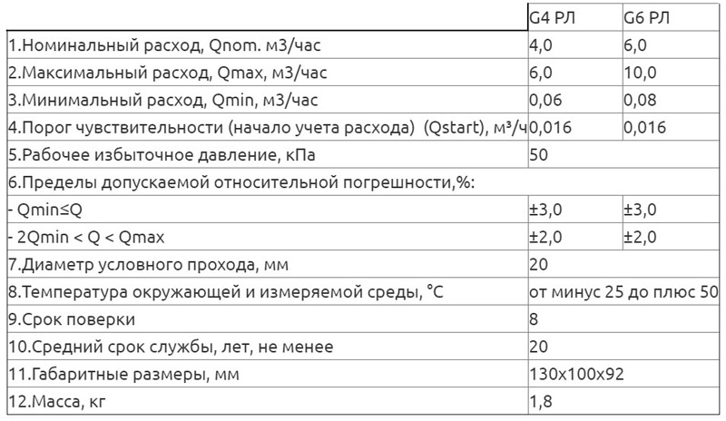Технические характеристики счётчика ОМЕГА G6