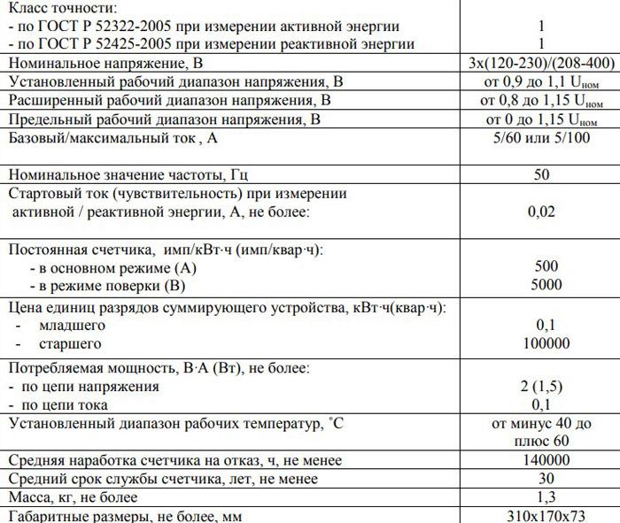 Технические характеристики счётчика ПСЧ-3А