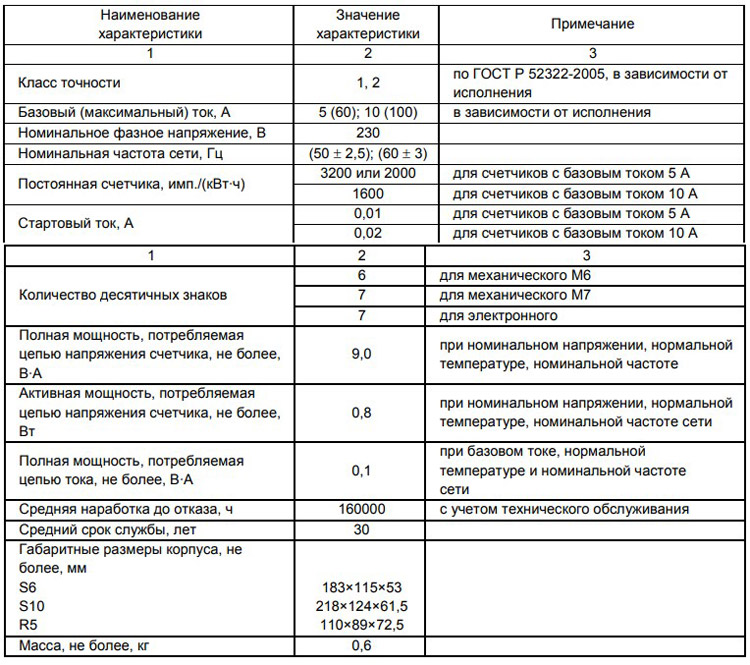 Технические характеристики счётчика СЕ101
