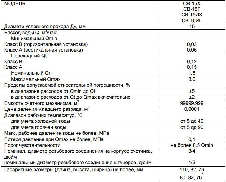 Технические характеристики счётчика МЕТЕР СВ-15