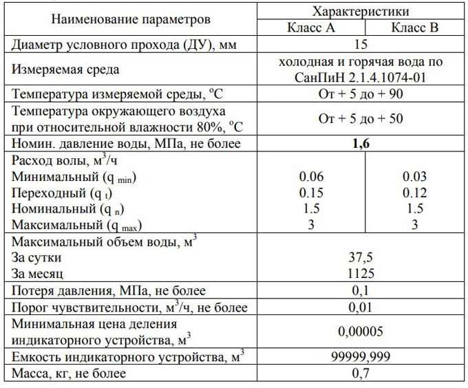 Технические характеристики счётчика СВК-15