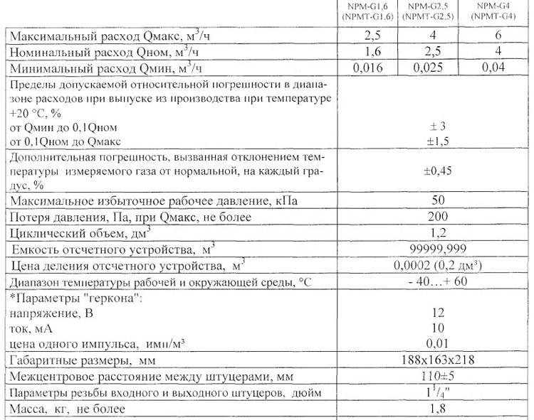 Технические характеристики счётчика Газдевайс NPM G4