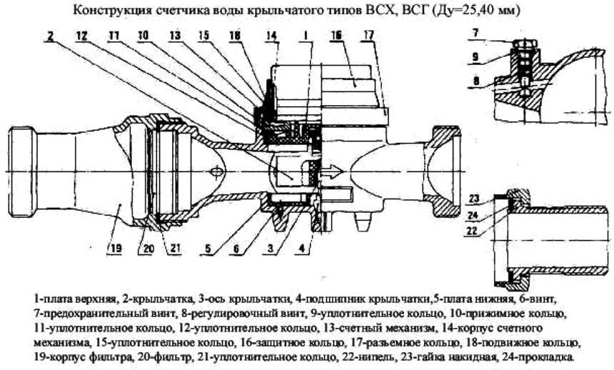 конструкция-всх(г)-25