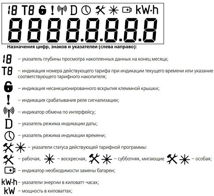 Назначения цифр, знаков и указателей