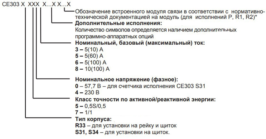 Расшифровка маркировки счётчиков СЕ303