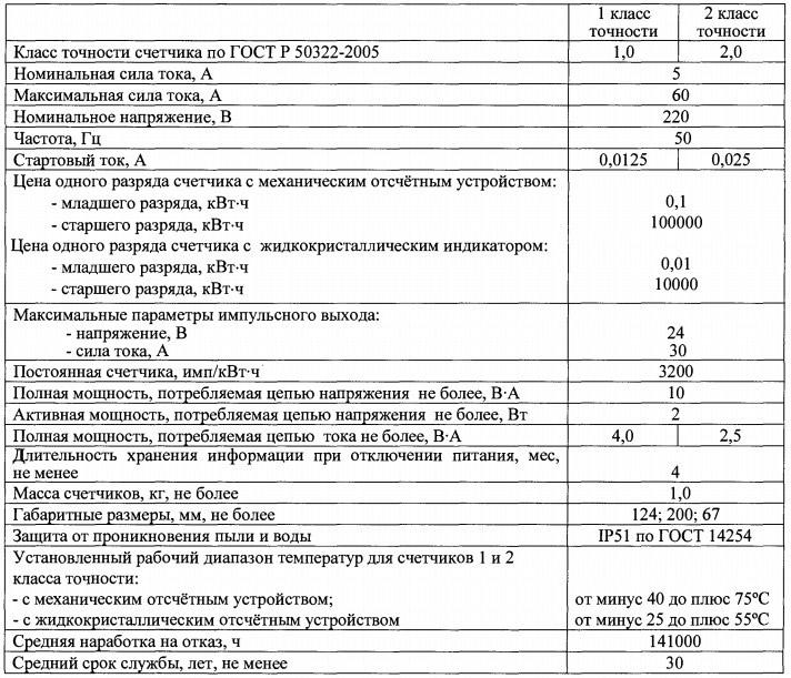 Технические характеристики счётчика Лейне Электро-01
