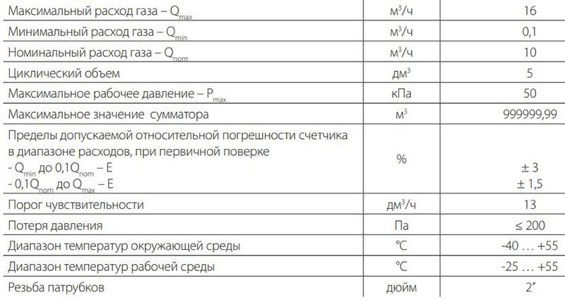 Технические характеристики счётчика Metrix G10