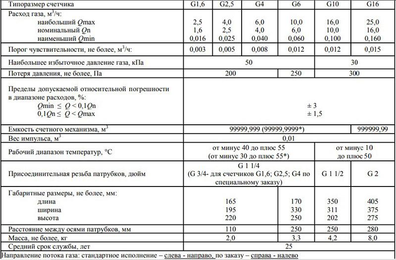 Технические характеристики счётчиков Вектор