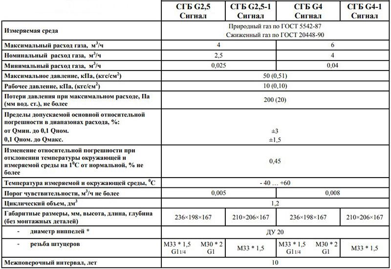 Технические характеристики счётчика СГБ G4 и СГБ G4-1