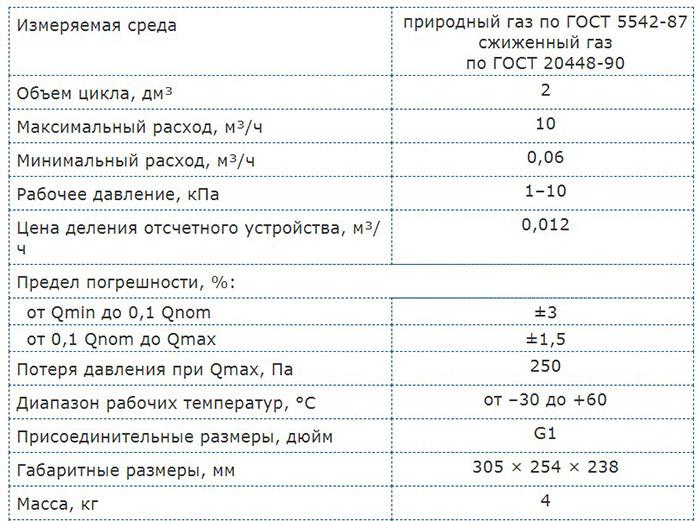Технические характеристики счётчика СГБ G6