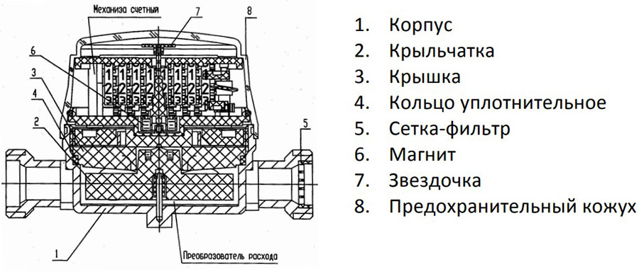 конструкция счётчика стриж