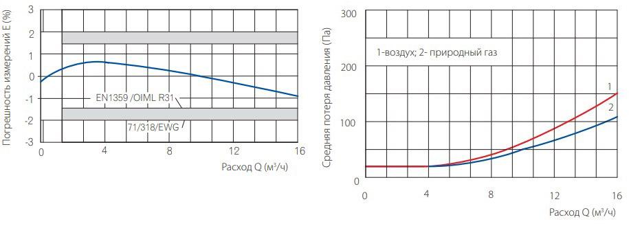 Погрешности измерения и потери измерения