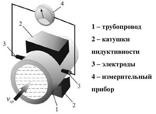Электромагнитный