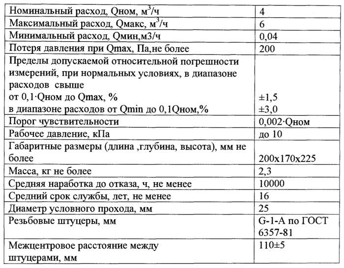 Технические характеристики счётчика КГ 4