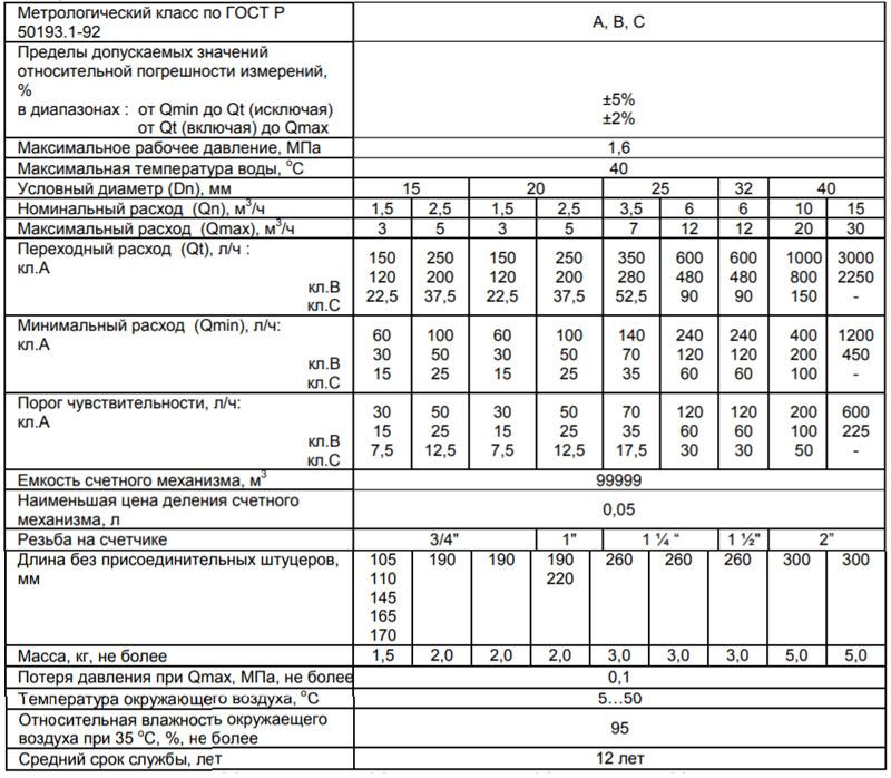 Технические характеристики счётчика Zenner