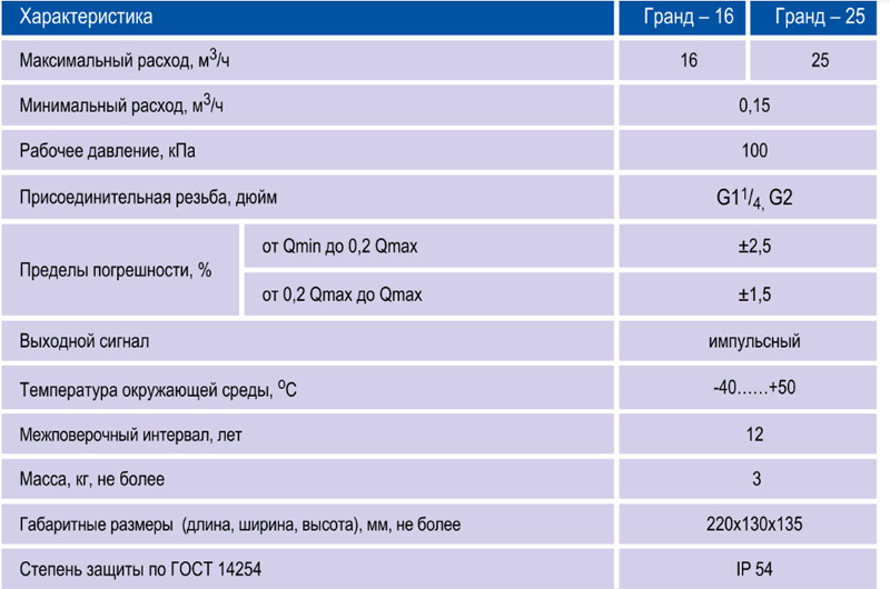 Технические характеристики счётчика Гранд 16