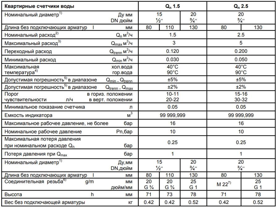 Технические характеристики счётчика Minol