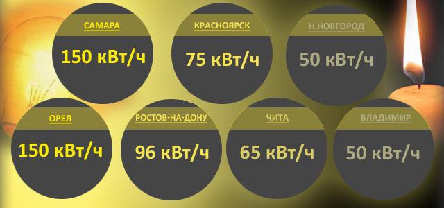 Некоторые тарифные нормативы для регионов РФ
