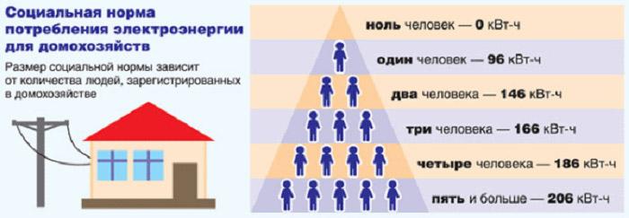 Средний норматив потребления электроэнергии на 1 человека