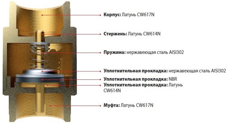 пружинный-муфтовой-клапан