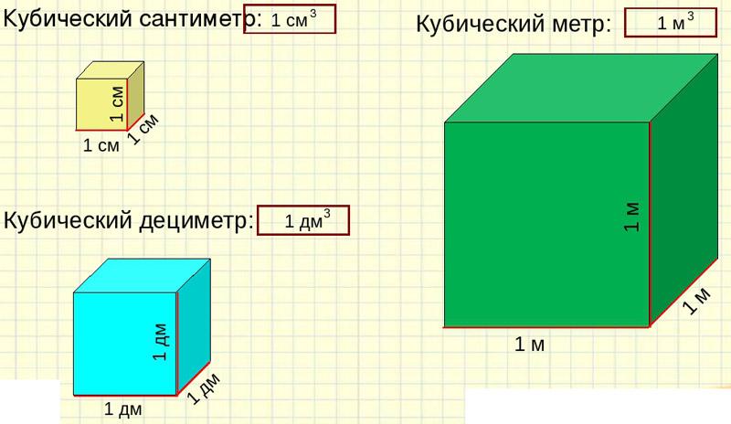 сколько один куб