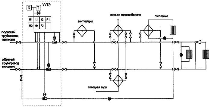 Схема показывающая где расположено УУТЭ