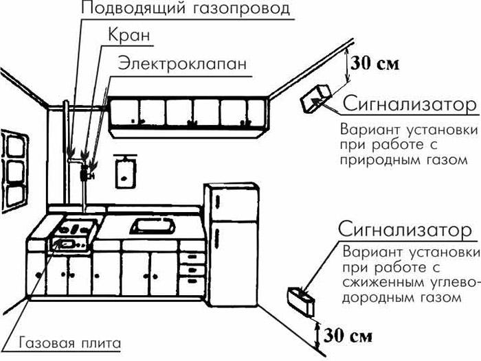 Схема установки газового датчика
