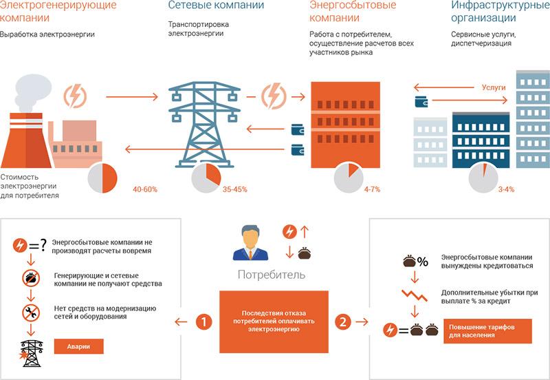 энергосбытовые компании