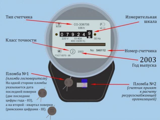 Расшифровка данных на-электронном счётчике